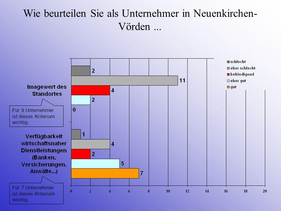 Wie beurteilen Sie als Unternehmer in Neuenkirchen- Vörden... Für 7 Unternehmer ist dieses Kriterium wichtig. Für 9 Unternehmer ist dieses Kriterium w
