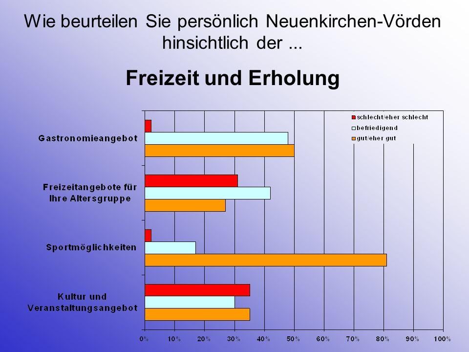 Wenn sie einmal die Entwicklung der Gemeinde Neuenkirchen-Vörden in den letzten 10 Jahren betrachten, wie beurteilen Sie – ganz allgemein – diese Entwicklung.