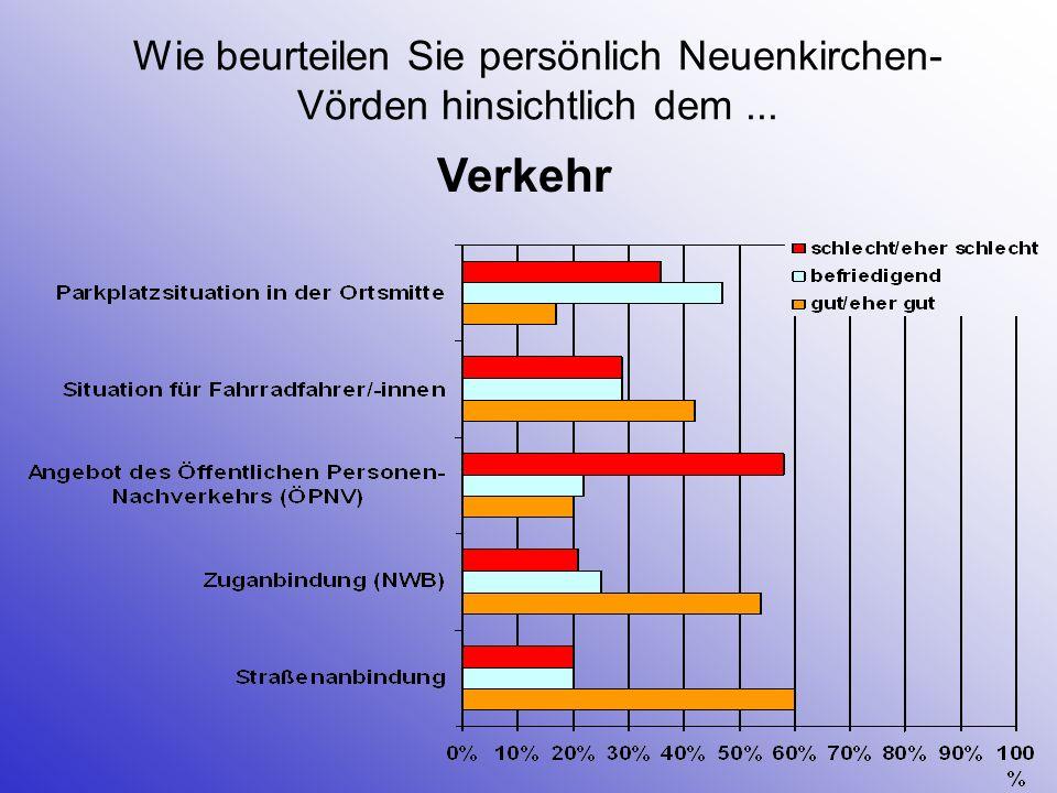 Wie beurteilen Sie persönlich Neuenkirchen- Vörden hinsichtlich der... Wirtschaft