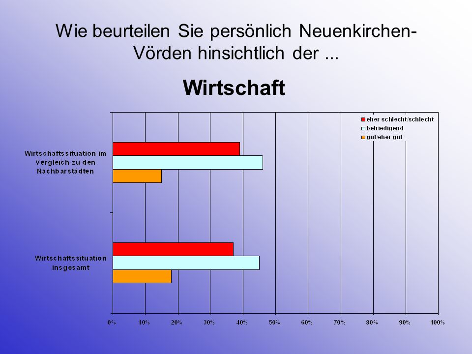 Was müsste vor allem getan werden, um die Situation des Einzelhandels in Neuenkirchen-Vörden weiter zu verbessern.