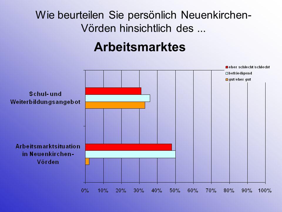 Wie beurteilen Sie persönlich Neuenkirchen- Vörden hinsichtlich des... Arbeitsmarktes