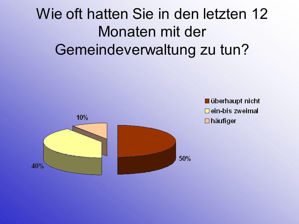 Ortsmarketing Neuenkirchen- Vörden Befragung der Einzelhändler in Neuenkirchen und Vörden