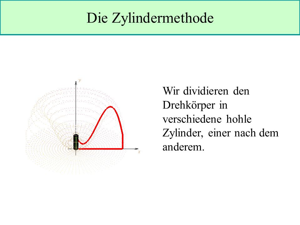 Die Zylindermethode Wir dividieren den Drehkörper in verschiedene hohle Zylinder, einer nach dem anderem.