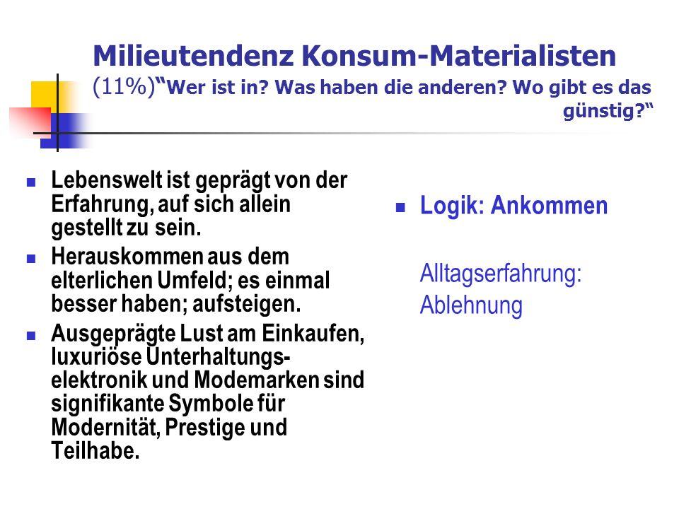 Milieutendenz Konsum-Materialisten (11%) Wer ist in.