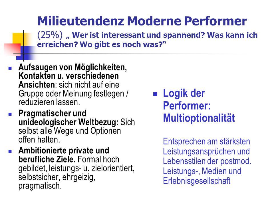 Milieutendenz Moderne Performer (25%) Wer ist interessant und spannend.