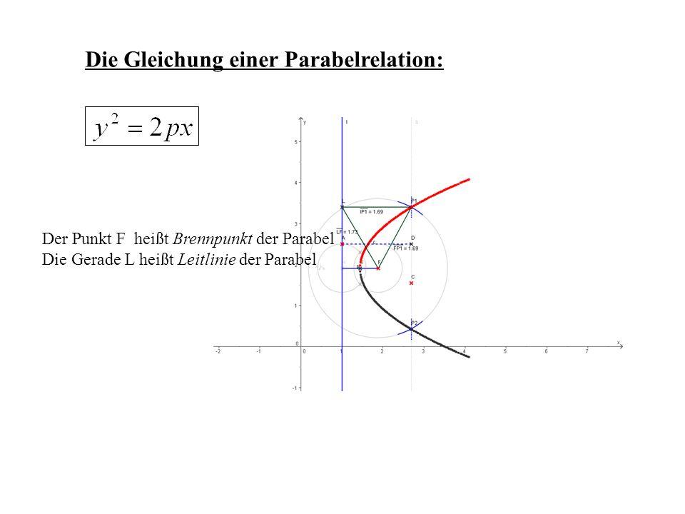 Die Gleichung einer Parabelrelation: Der Punkt F heißt Brennpunkt der Parabel Die Gerade L heißt Leitlinie der Parabel