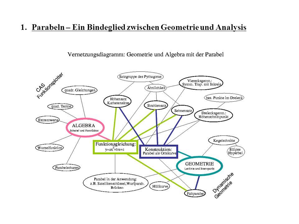 Möglichkeiten der geometrische Konstruktion von Parabeln und deren Interpretation a) Parabelkonstruktion mit Hilfe des Höhen- und Kathetensatzes