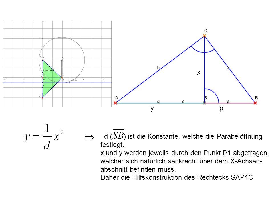 d ( ) ist die Konstante, welche die Parabelöffnung festlegt. x und y werden jeweils durch den Punkt P1 abgetragen, welcher sich natürlich senkrecht üb