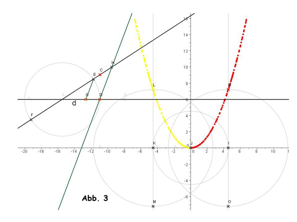Der Strahlensatz: A die Strahlensatzfigur gibt uns zwei Parallelen [    ] wobei D,E so gewählt wurden, dass sie auf einem Kreis K um A liegen.