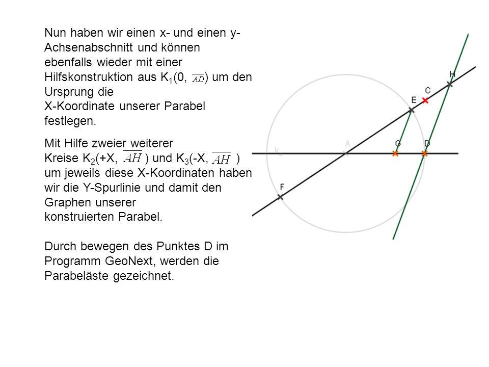 Nun haben wir einen x- und einen y- Achsenabschnitt und können ebenfalls wieder mit einer Hilfskonstruktion aus K 1 (0, ) um den Ursprung die X-Koordi
