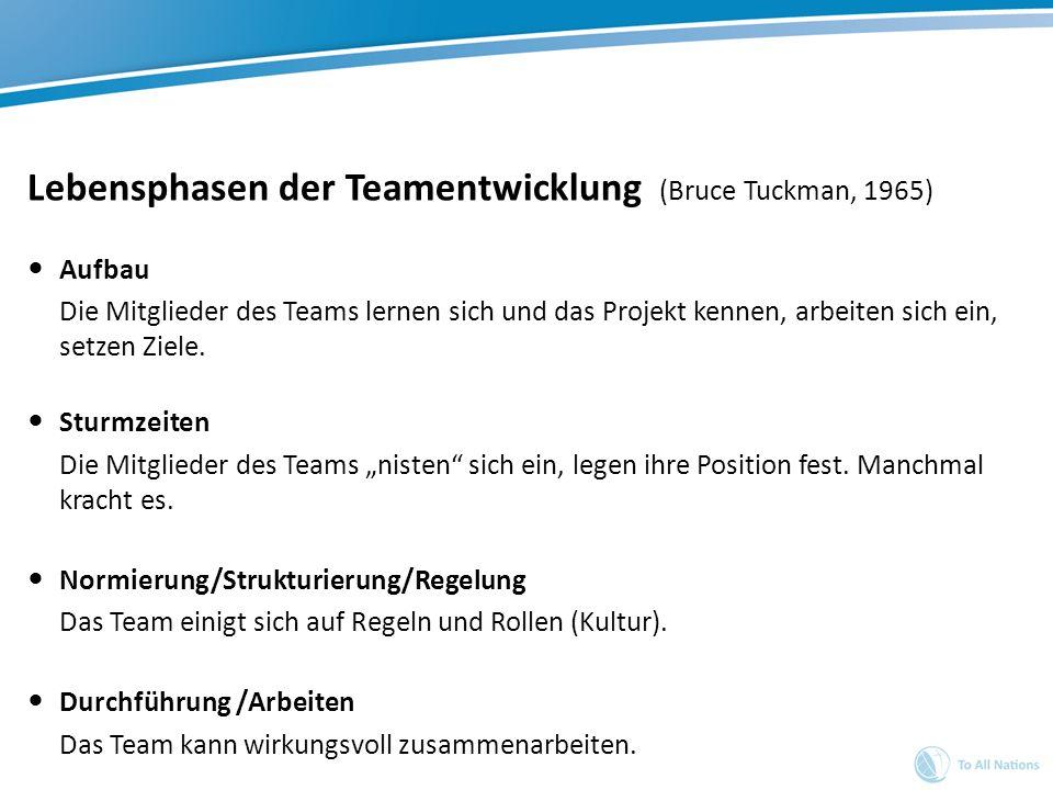 Lebensphasen der Teamentwicklung (Bruce Tuckman, 1965) Aufbau Die Mitglieder des Teams lernen sich und das Projekt kennen, arbeiten sich ein, setzen Z