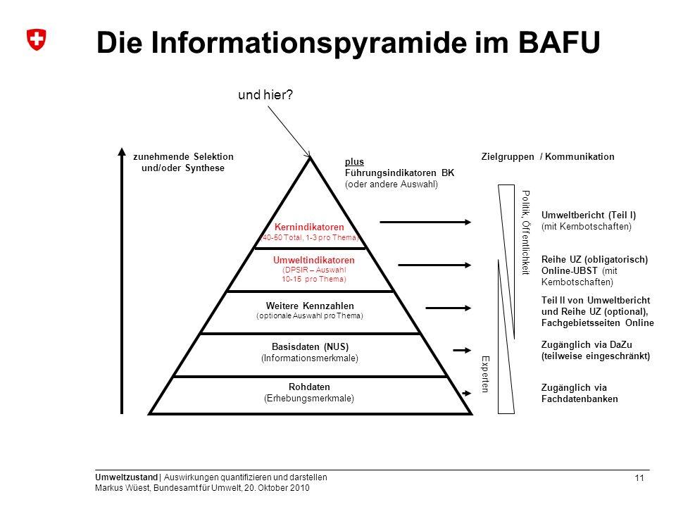 11 Umweltzustand | Auswirkungen quantifizieren und darstellen Markus Wüest, Bundesamt für Umwelt, 20. Oktober 2010 Die Informationspyramide im BAFU zu