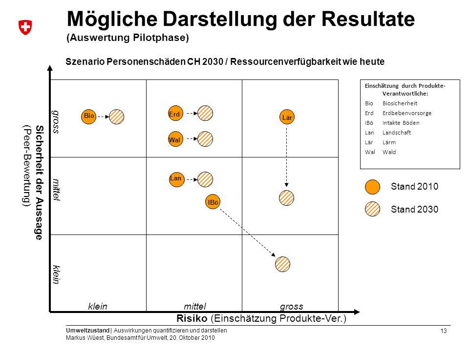 13 Umweltzustand | Auswirkungen quantifizieren und darstellen Markus Wüest, Bundesamt für Umwelt, 20. Oktober 2010 Risiko (Einschätzung Produkte-Ver.)