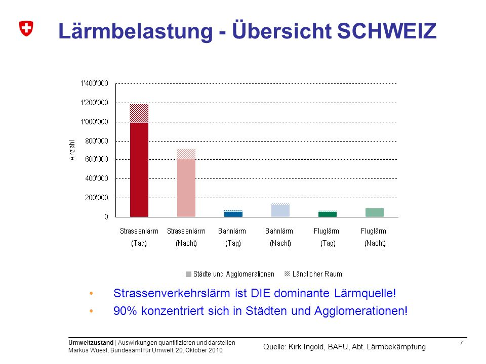 7 Umweltzustand | Auswirkungen quantifizieren und darstellen Markus Wüest, Bundesamt für Umwelt, 20. Oktober 2010 Lärmbelastung - Übersicht SCHWEIZ St
