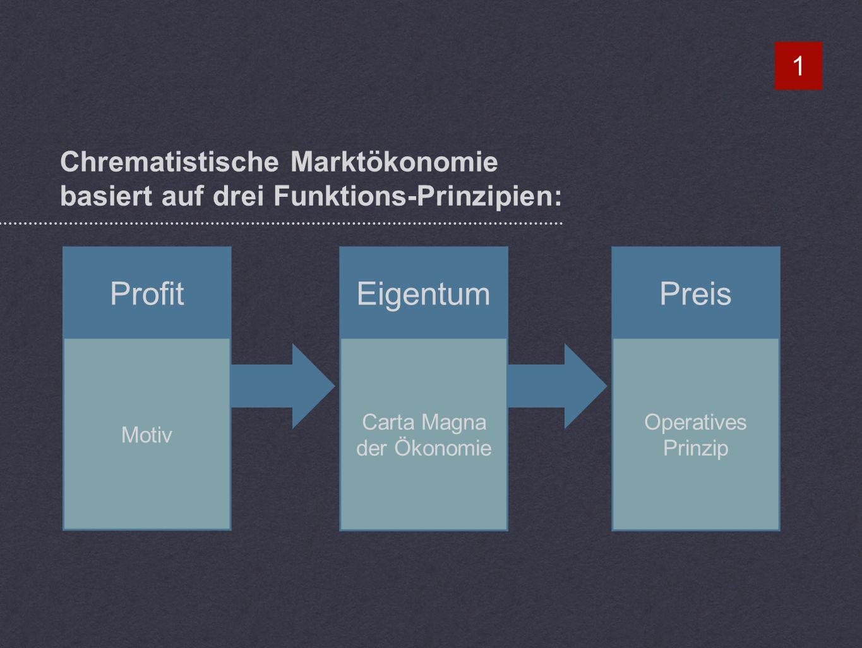 Chrematistische Marktökonomie basiert auf drei Funktions-Prinzipien: 1 Preis Operatives Prinzip Profit Motiv Eigentum Carta Magna der Ökonomie