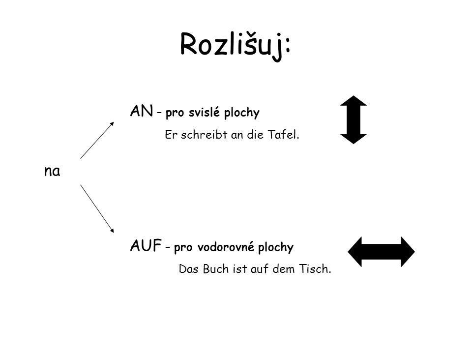 Rozlišuj: na AN – pro svislé plochy Er schreibt an die Tafel. AUF – pro vodorovné plochy Das Buch ist auf dem Tisch.