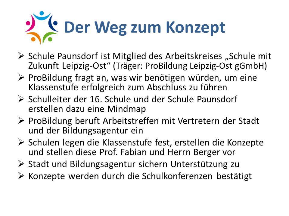 Der Weg zum Konzept Schule Paunsdorf ist Mitglied des Arbeitskreises Schule mit Zukunft Leipzig-Ost (Träger: ProBildung Leipzig-Ost gGmbH) ProBildung fragt an, was wir benötigen würden, um eine Klassenstufe erfolgreich zum Abschluss zu führen Schulleiter der 16.