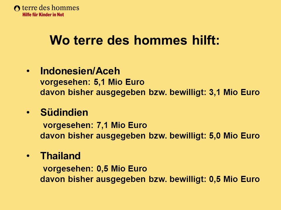 Indonesien/Aceh vorgesehen: 5,1 Mio Euro davon bisher ausgegeben bzw.
