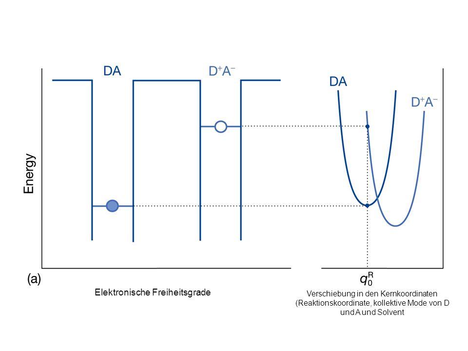 Anodischer Strom durch Platin Elektrode in Kontakt mit Fe(3+), Fe(2+) Lösung bei Raumtemp.