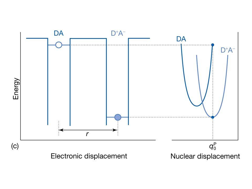 Derselbe Ausdruck, wenn die Parabeln verschiedene Krümmungen haben Gibbs Aktivierungsenergie Reorganisationsenergie Achtung: negative Größe Interessanter Fall: Aktivierungsenergie identisch Null