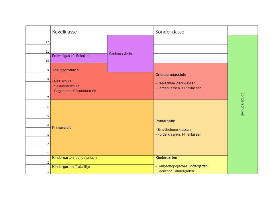RegelklasseSonderklasse 12 Kantonsschule Sonderschulen 11 10 Freiwilliges 10.