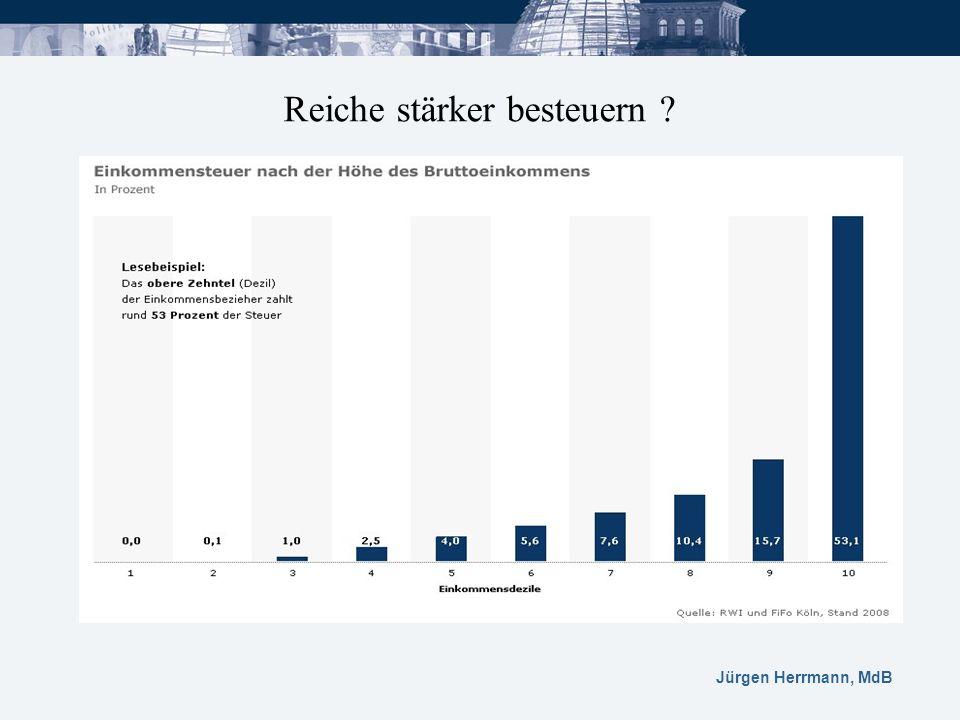 Jürgen Herrmann, MdB Reiche stärker besteuern ?