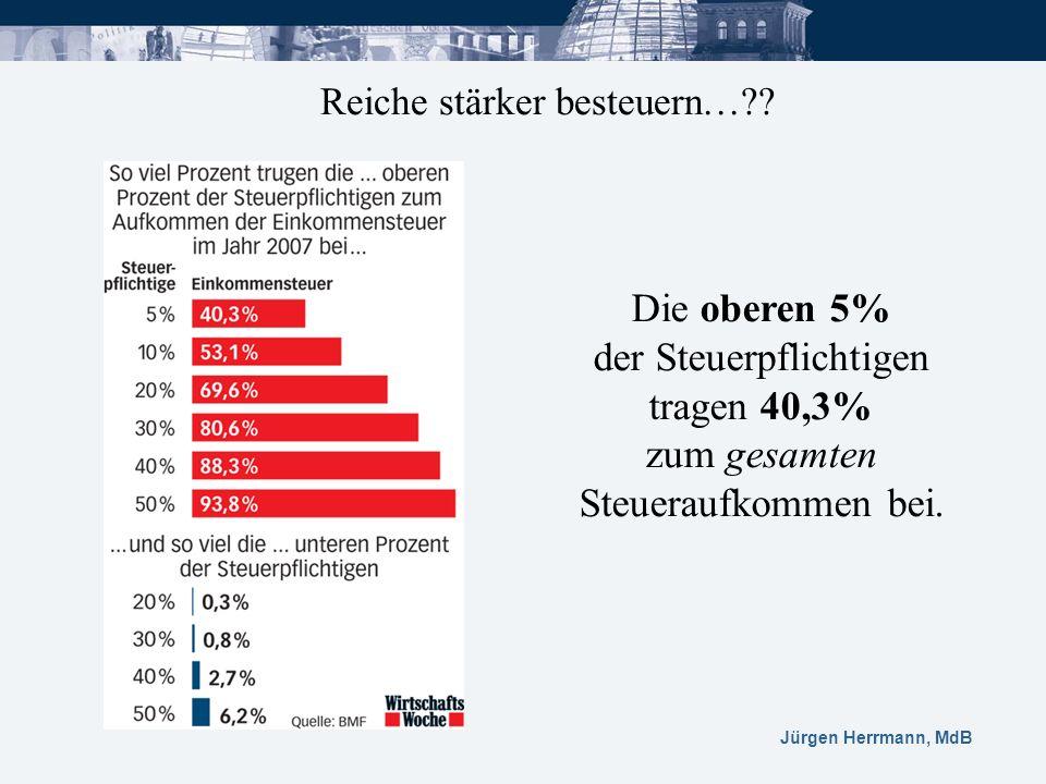 Jürgen Herrmann, MdB Reiche stärker besteuern…?? Die oberen 5% der Steuerpflichtigen tragen 40,3% zum gesamten Steueraufkommen bei.