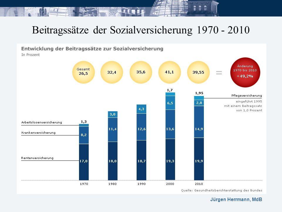 Beitragssätze der Sozialversicherung 1970 - 2010 e