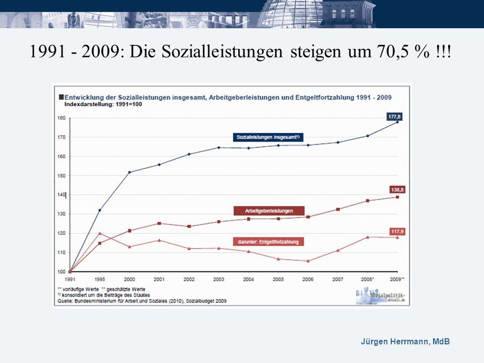 Jürgen Herrmann, MdB 1991 - 2009: Die Sozialleistungen steigen um 70,5 % !!!