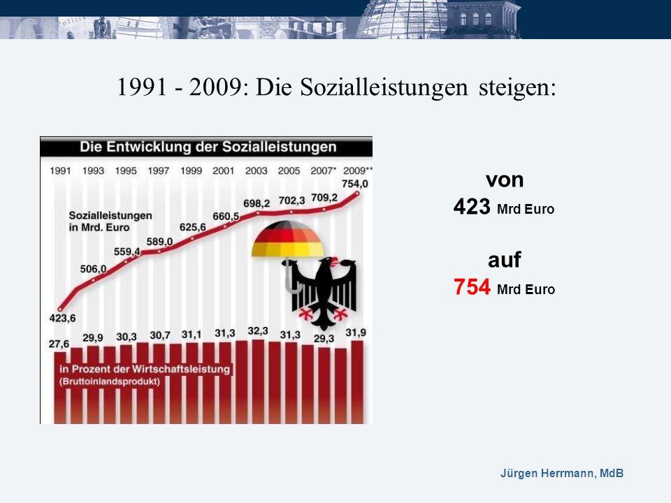 Jürgen Herrmann, MdB 1991 - 2009: Die Sozialleistungen steigen: von 423 Mrd Euro auf 754 Mrd Euro