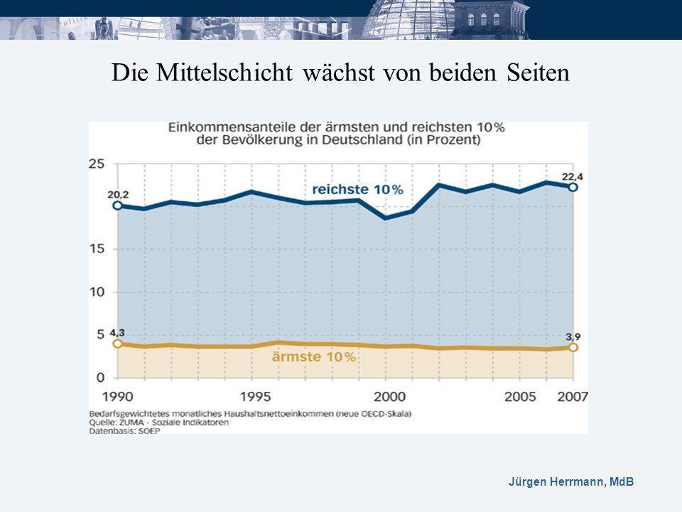 Jürgen Herrmann, MdB Die Mittelschicht wächst von beiden Seiten