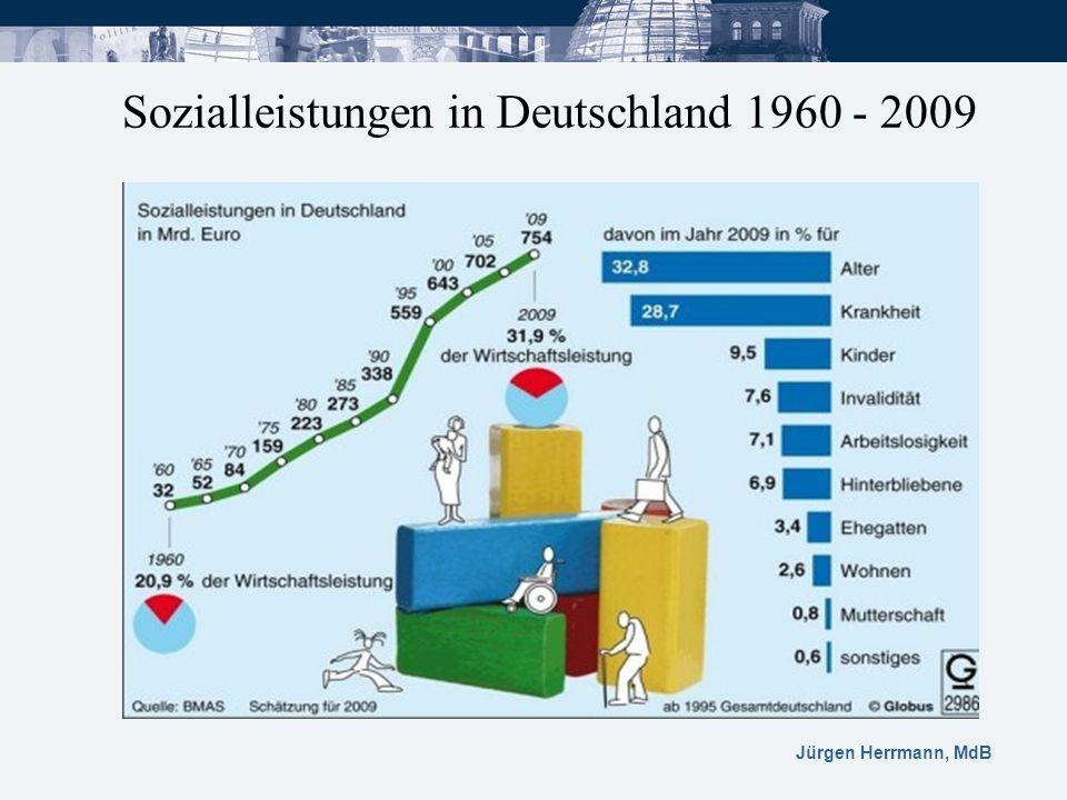 Jürgen Herrmann, MdB Sozialleistungen in Deutschland 1960 - 2009
