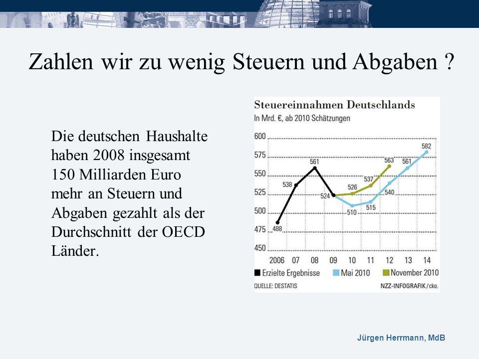 Jürgen Herrmann, MdB Die deutschen Haushalte haben 2008 insgesamt 150 Milliarden Euro mehr an Steuern und Abgaben gezahlt als der Durchschnitt der OEC
