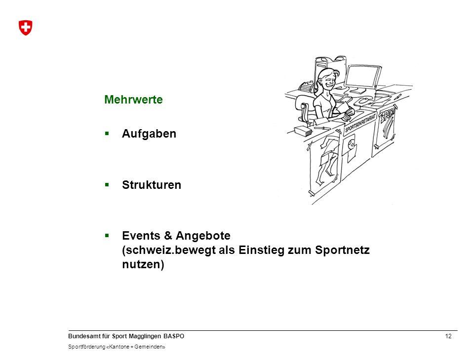 12 Bundesamt für Sport Magglingen BASPO Sportförderung «Kantone + Gemeinden» Mehrwerte Aufgaben Strukturen Events & Angebote (schweiz.bewegt als Einst