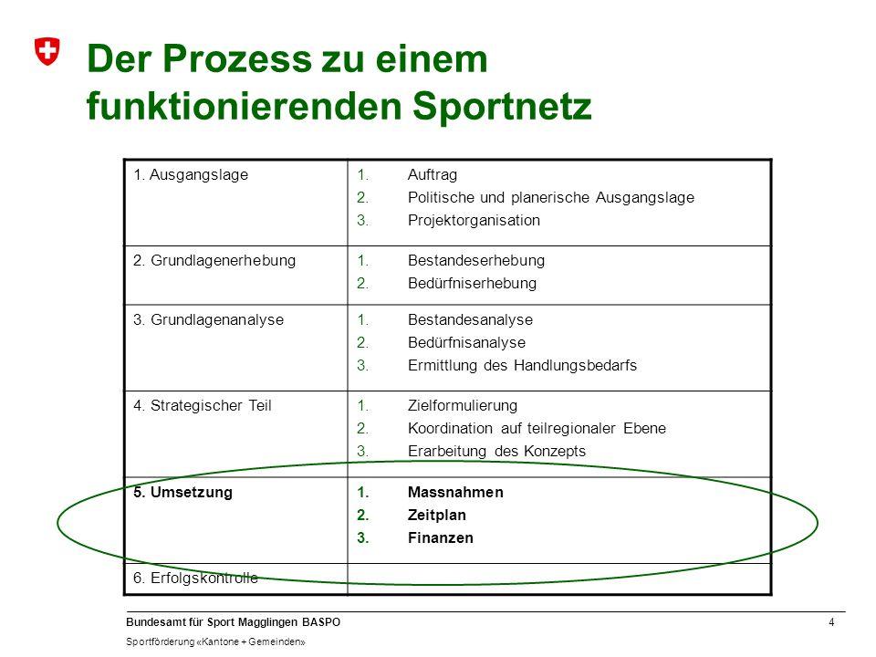 4 Bundesamt für Sport Magglingen BASPO Sportförderung «Kantone + Gemeinden» Der Prozess zu einem funktionierenden Sportnetz 1. Ausgangslage1.Auftrag 2