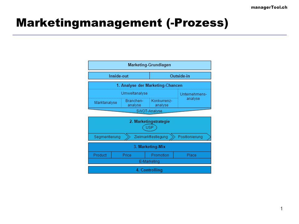 managerTool.ch 1 Marketingmanagement (-Prozess) E-Marketing ProductPricePromotionPlace 3. Marketing-Mix 4. Controlling Marketing-Grundlagen 2. Marketi