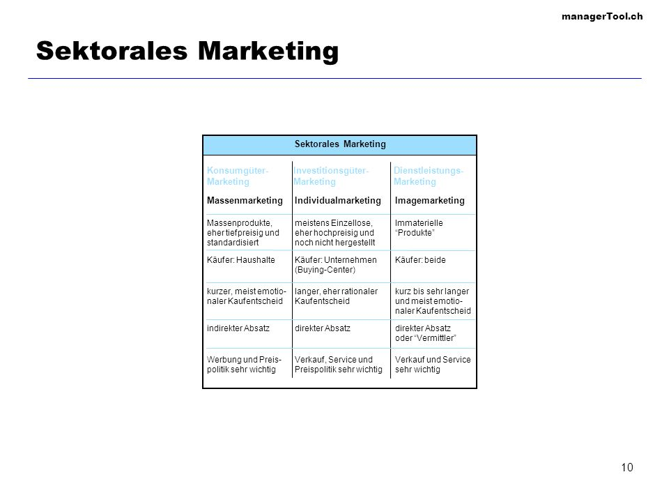 managerTool.ch 10 Sektorales Marketing Konsumgüter- Marketing Investitionsgüter- Marketing Dienstleistungs- Marketing MassenmarketingIndividualmarketi