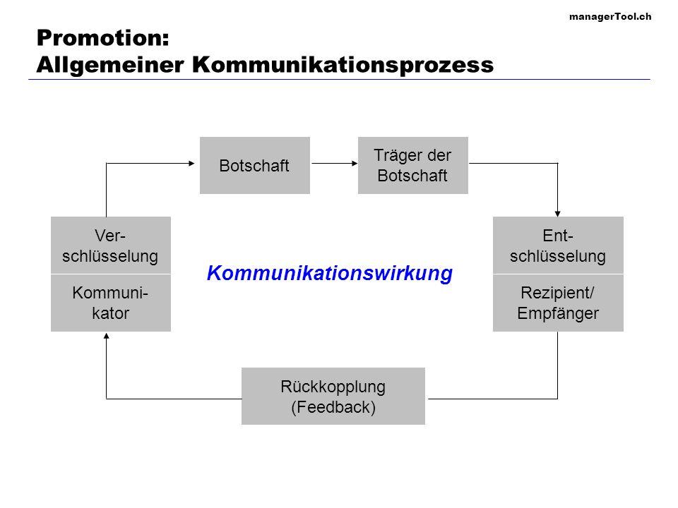 managerTool.ch Promotion: Allgemeiner Kommunikationsprozess Kommuni- kator Botschaft Träger der Botschaft Ent- schlüsselung Rückkopplung (Feedback) Ve