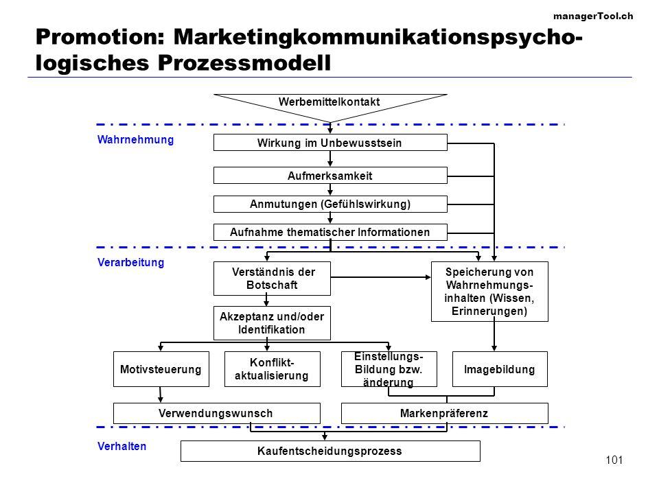 managerTool.ch 101 Promotion: Marketingkommunikationspsycho- logisches Prozessmodell Verwendungswunsch Aufnahme thematischer Informationen Anmutungen