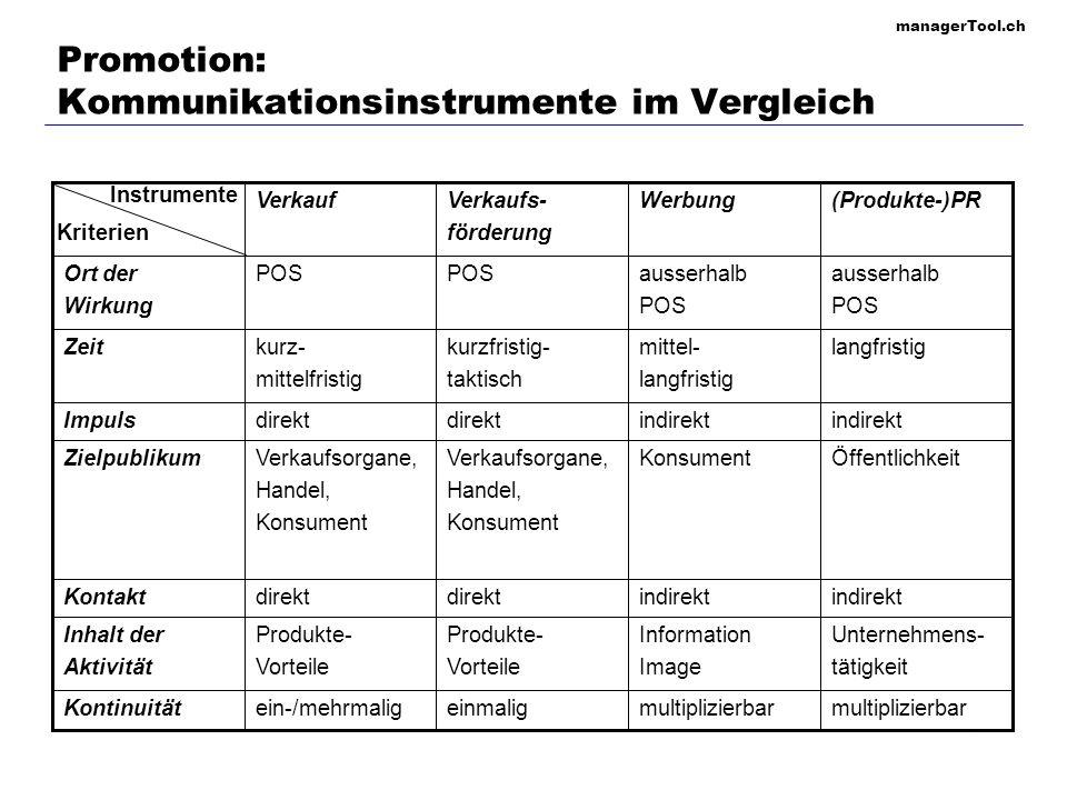 managerTool.ch 103 Promotion: Kommunikations-Mix Werbung PR VF Verkauf Aufteilung des Kommunikationsbudgets KonsumgutInvestitionsgutEinfüh- rung Wachs- tum ReifeSätti- gung Höhe und Aufteilung des Kommunikationsbudgets Phasen im Produktlebenszyklus