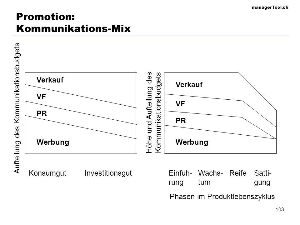 managerTool.ch 103 Promotion: Kommunikations-Mix Werbung PR VF Verkauf Aufteilung des Kommunikationsbudgets KonsumgutInvestitionsgutEinfüh- rung Wachs