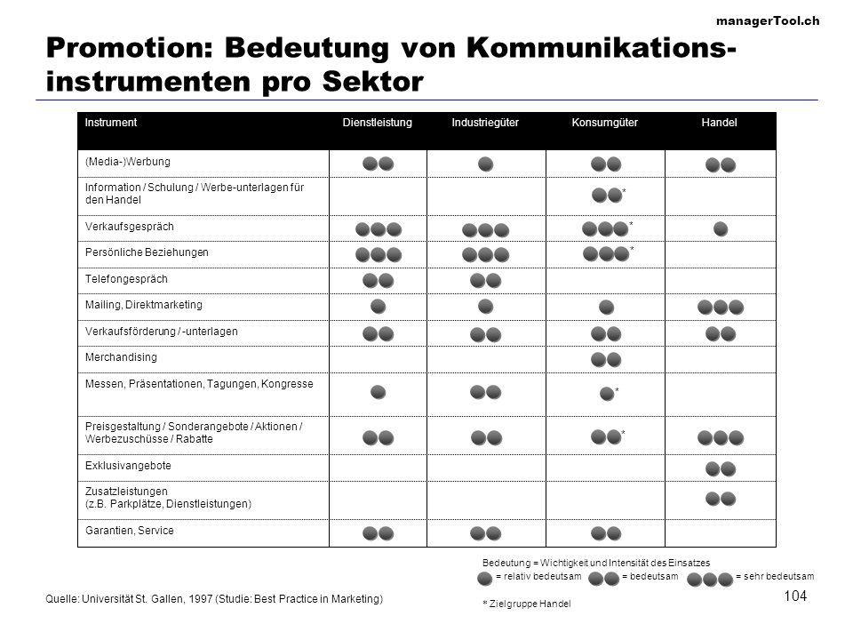 managerTool.ch 104 Promotion: Bedeutung von Kommunikations- instrumenten pro Sektor Garantien, Service Zusatzleistungen (z.B. Parkplätze, Dienstleistu