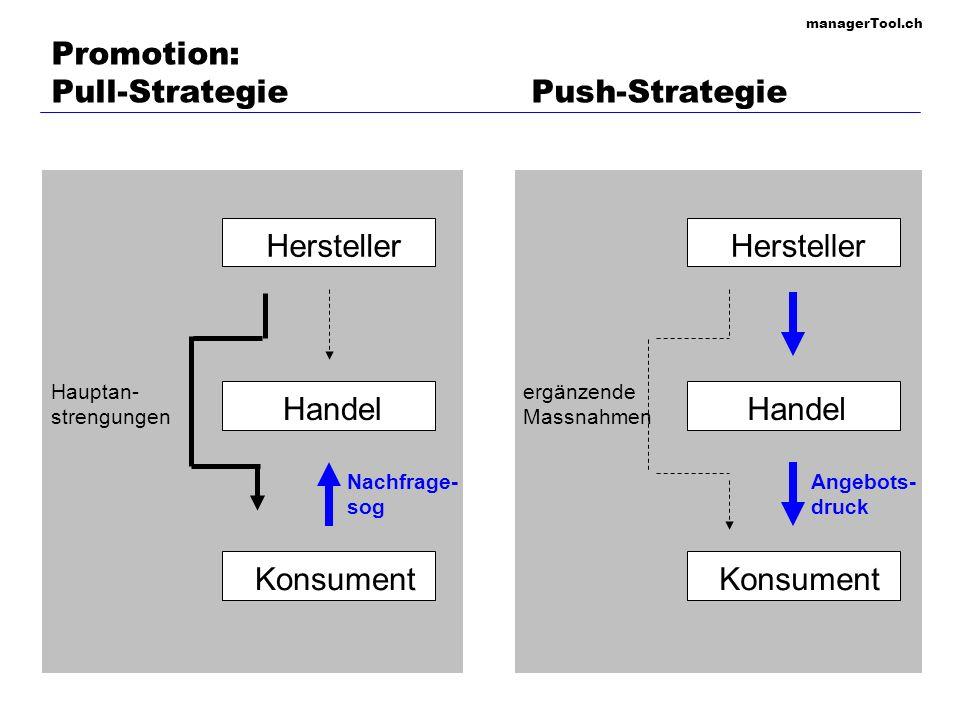 managerTool.ch Promotion: Verkaufsplanungsschritte (operationalisiert) 1.