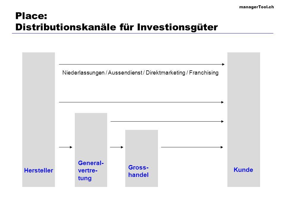 managerTool.ch 111 Place: Distributionskanäle für Konsumgüter Hersteller Konsu- ment Einzel- handel Verteiler Gross- handel Niederlassungen / Aussendienst / Direktmarketing / Franchising / Handelsvertreter