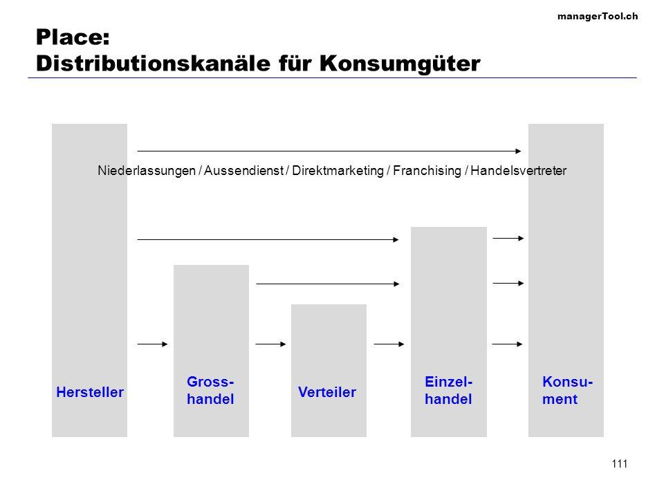managerTool.ch 111 Place: Distributionskanäle für Konsumgüter Hersteller Konsu- ment Einzel- handel Verteiler Gross- handel Niederlassungen / Aussendi