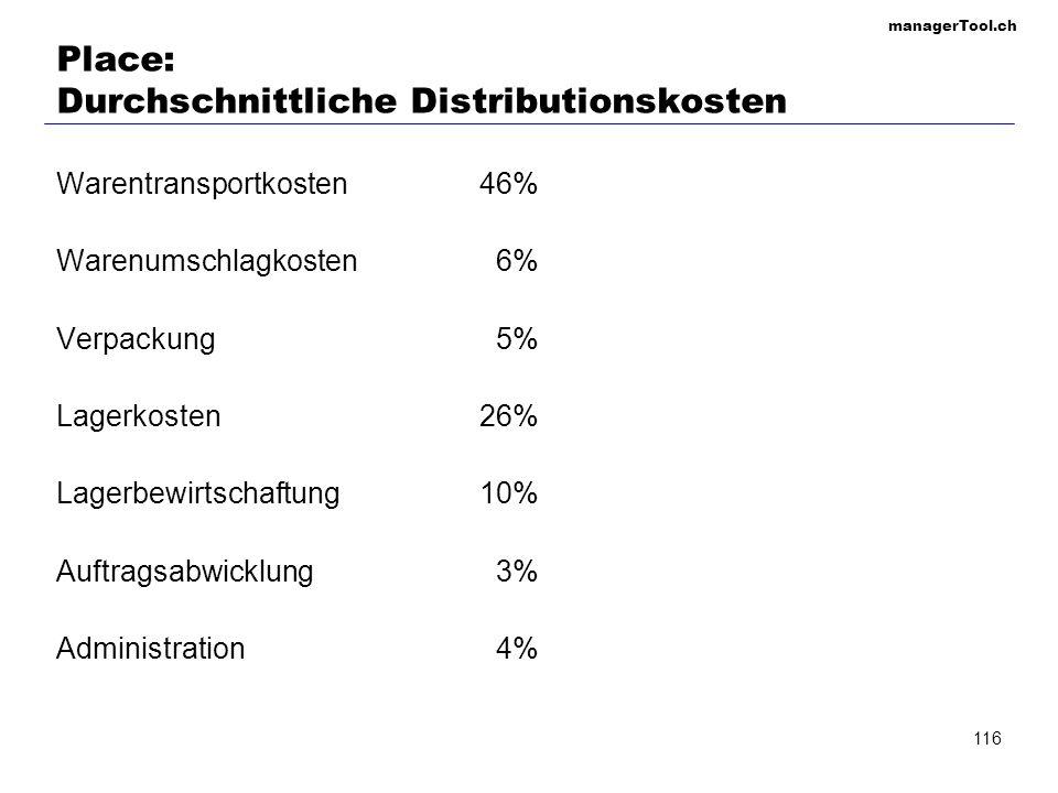 managerTool.ch 116 Place: Durchschnittliche Distributionskosten Warentransportkosten46% Warenumschlagkosten 6% Verpackung 5% Lagerkosten26% Lagerbewir