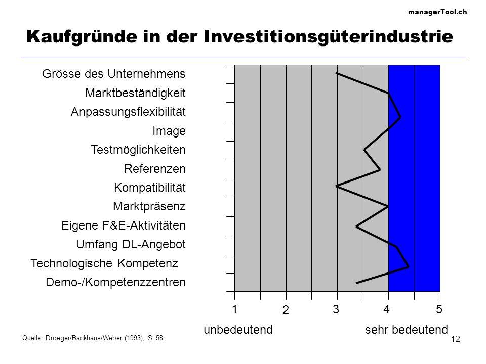 managerTool.ch 12 Kaufgründe in der Investitionsgüterindustrie unbedeutend Quelle: Droeger/Backhaus/Weber (1993), S. 58. 1 2 345 sehr bedeutend Grösse