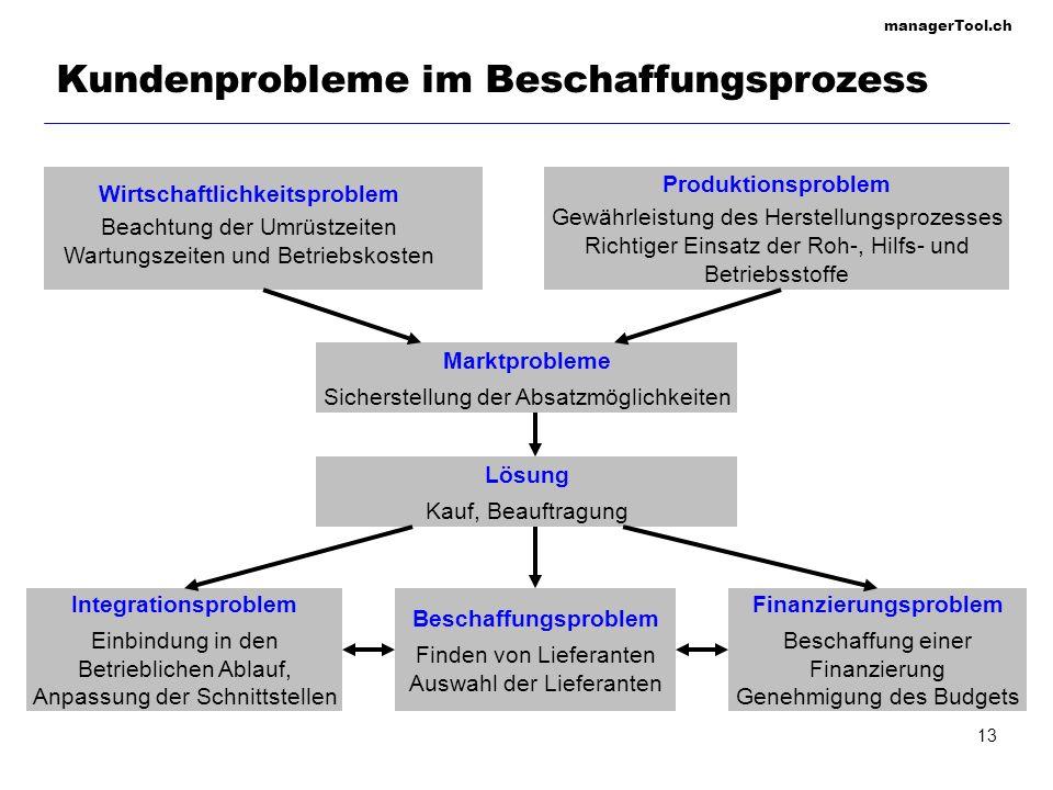 managerTool.ch 14 Beschaffungsprozess Problemwahrnehmung Problemspezifikation Informationssuche Angebotseinholung und Bewertung Entscheidungsfindung Beschaffung und Implementierung Integration in die Geschäftsabläufe Informationsphase Angebotsphase Implementierungs- phase Nachbetreuungs- phase Kunde Anbieter