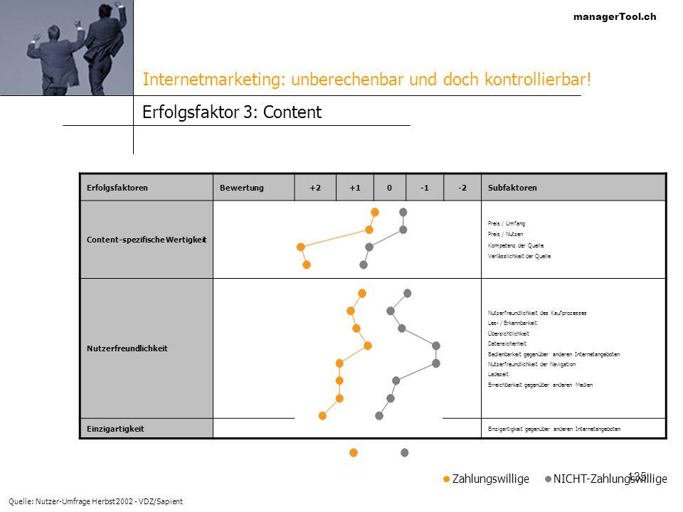 managerTool.ch 135 Erfolgsfaktor 3: Content ErfolgsfaktorenBewertung+2+10-2Subfaktoren Content-spezifische Wertigkeit Preis / Umfang Preis / Nutzen Ko