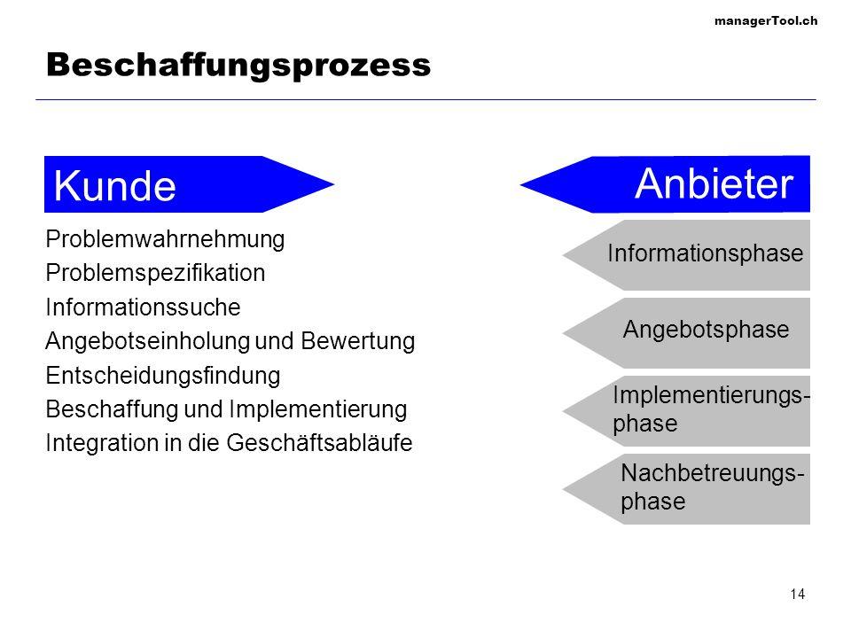 managerTool.ch 14 Beschaffungsprozess Problemwahrnehmung Problemspezifikation Informationssuche Angebotseinholung und Bewertung Entscheidungsfindung B